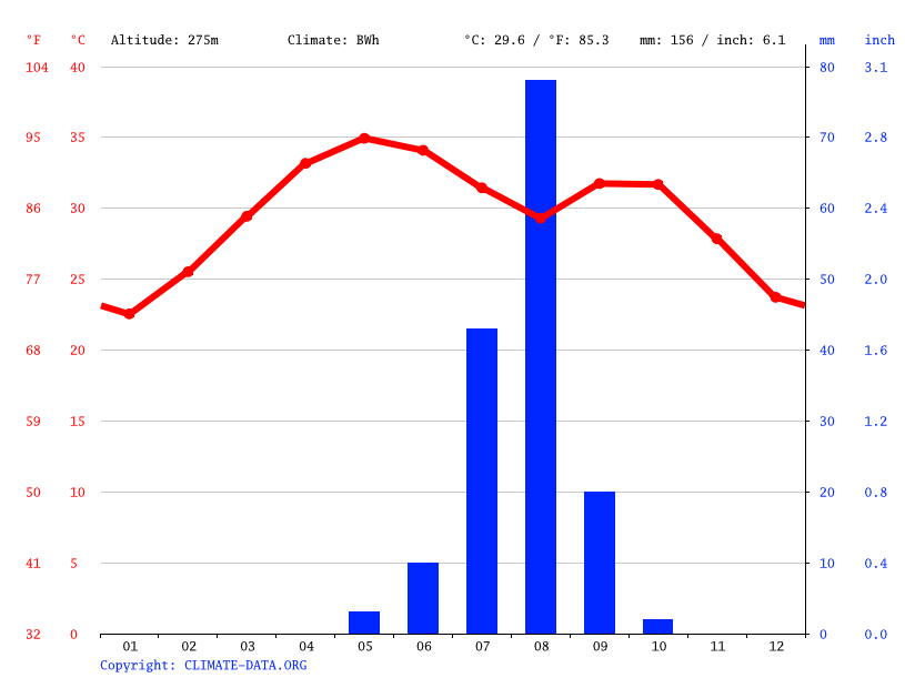 Climate graph // Weather by Month, Sabara Bangou