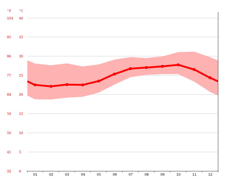 Temperature graph, Kayar