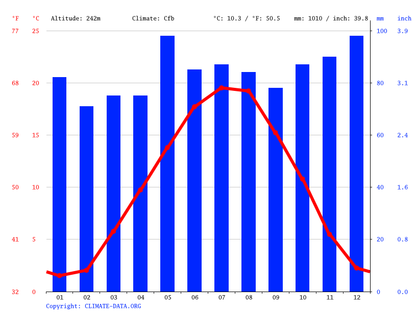 Climate graph // Weather by Month, Mulhouse