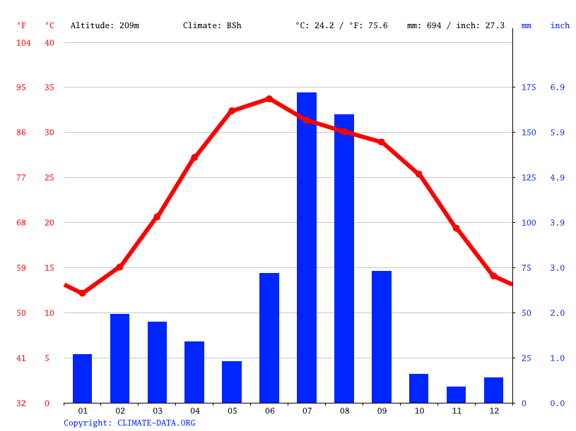 Climate graph // Weather by Month, Sheikhupura