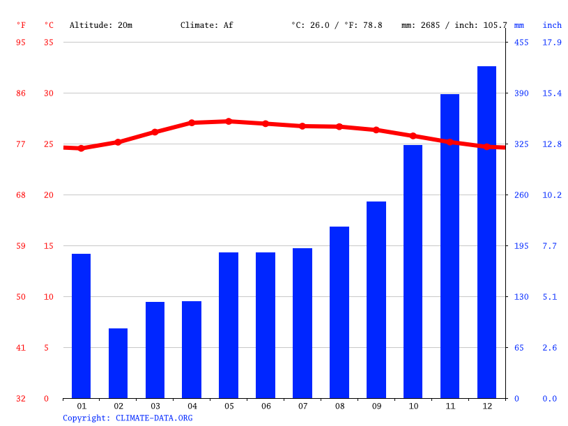 Climate graph // Weather by Month, Kg.Kok Lanas