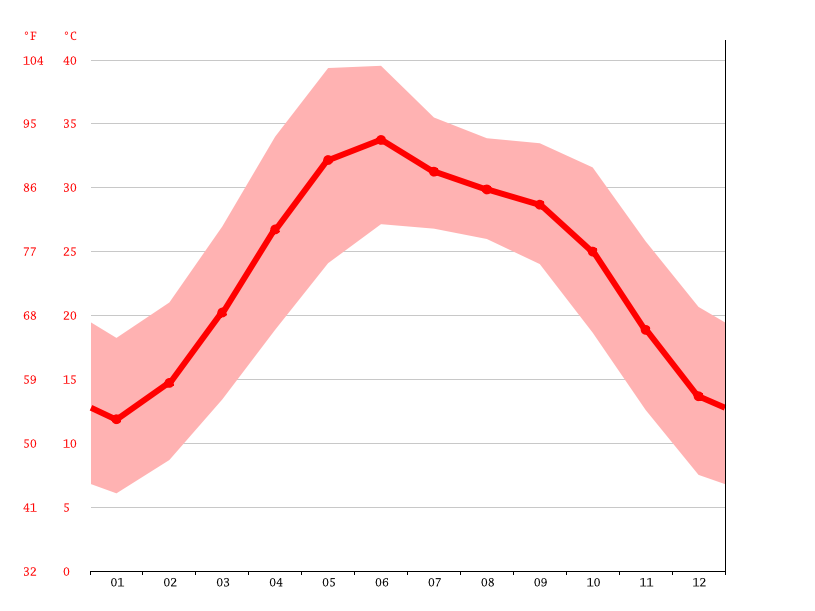 Temperature graph, Hafizabad