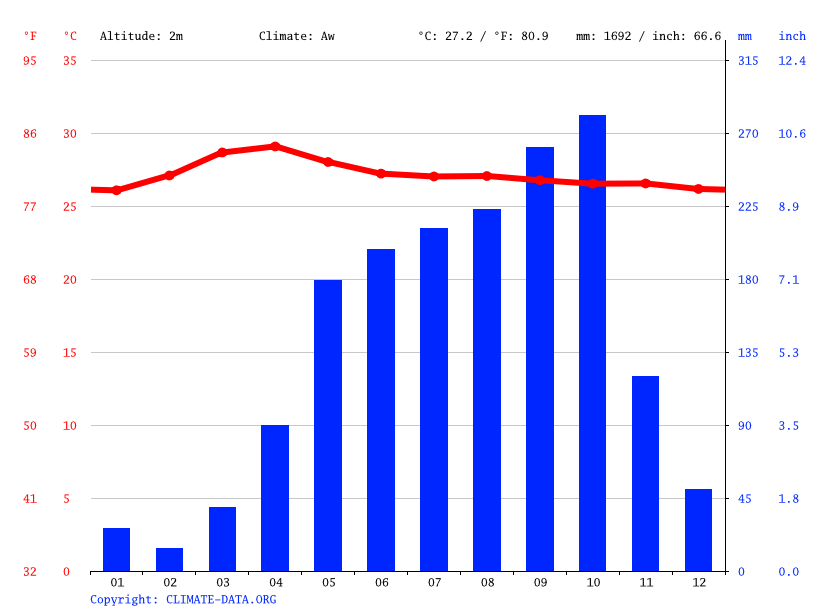 Climate graph // Weather by Month, Chợ Vàm