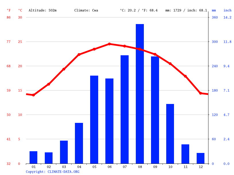 Climate graph // Weather by Month, Ba. Mường Piệt