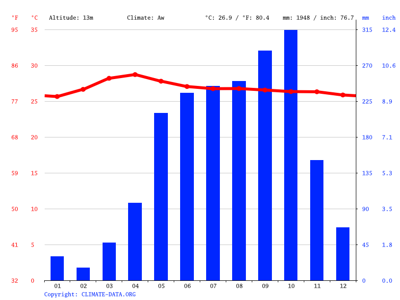 Climate graph // Weather by Month, Núi Sập