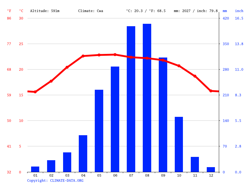 Climate graph // Weather by Month, Nameuy