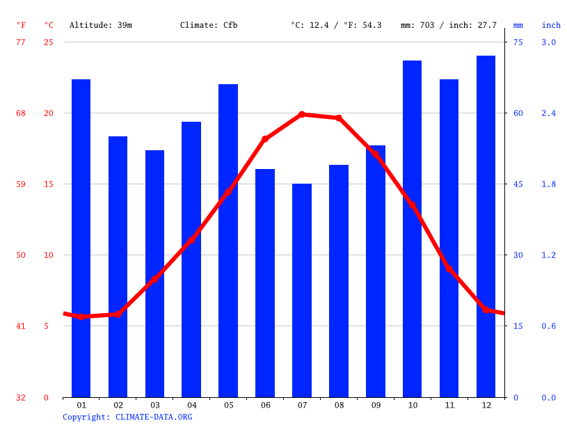 Climate graph // Weather by Month, Angers