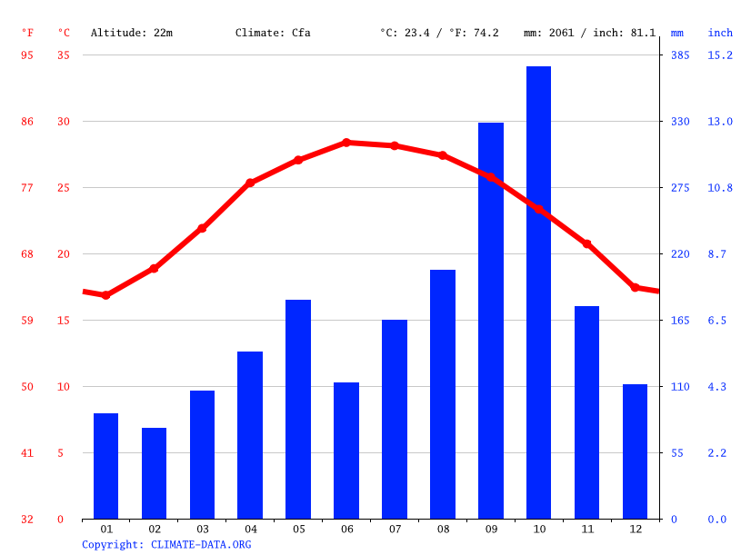 Climate graph // Weather by Month, Thanh Liên