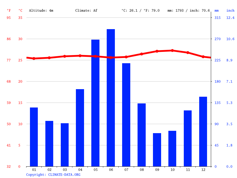 Climate graph // Weather by Month, Paramaribo