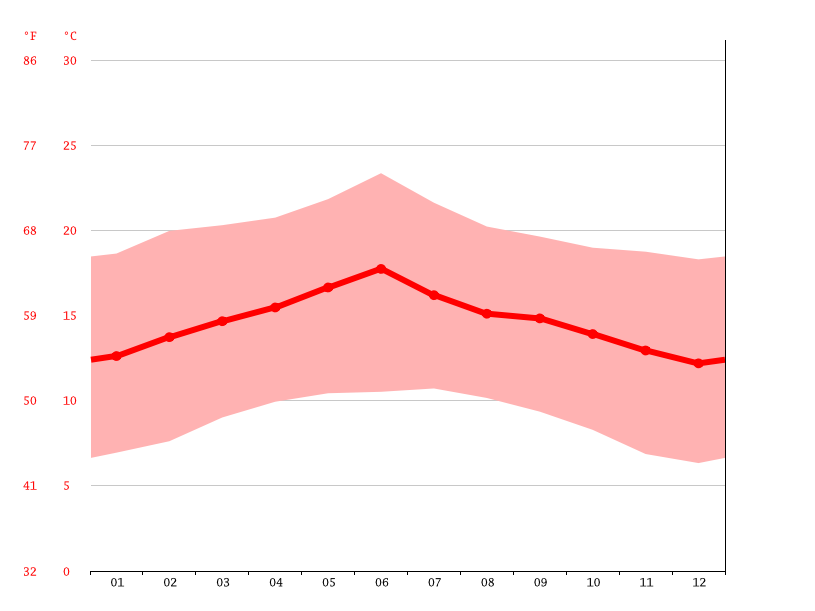 Temperature graph, Dessie