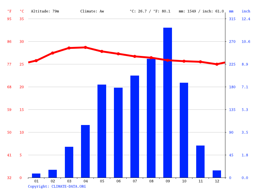 Climate graph // Weather by Month, Beoung Mealea