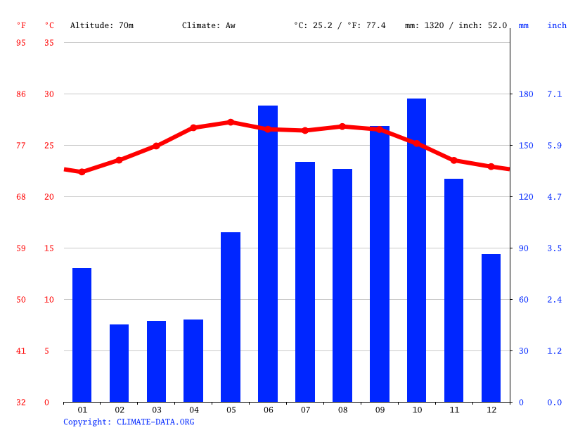 Climate graph // Weather by Month, Belmopan