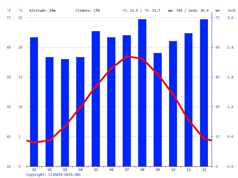 Climat lille diagramme climatique courbe de temp rature table climatique pour lille climate - Temperature villeneuve d ascq ...