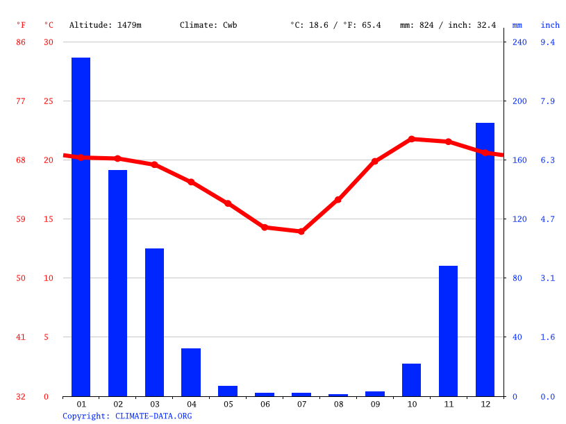 Climate graph // Weather by Month, Harare