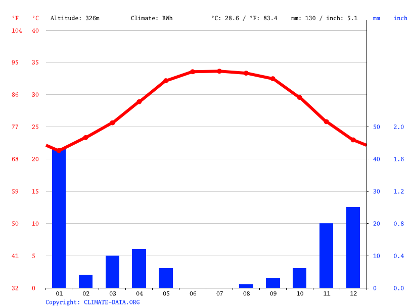 Climate graph // Weather by Month, Mecca