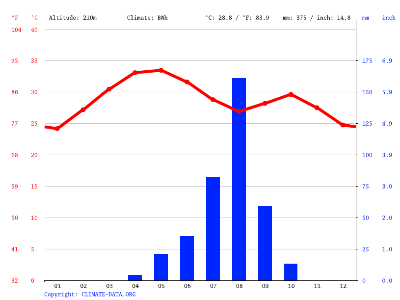 Climate graph // Weather by Month, Tibiri