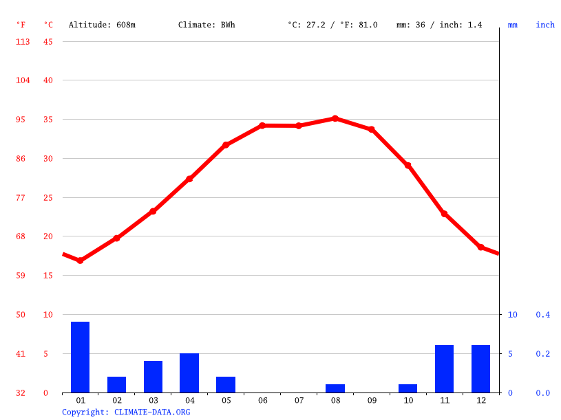 Climate graph // Weather by Month, Medina