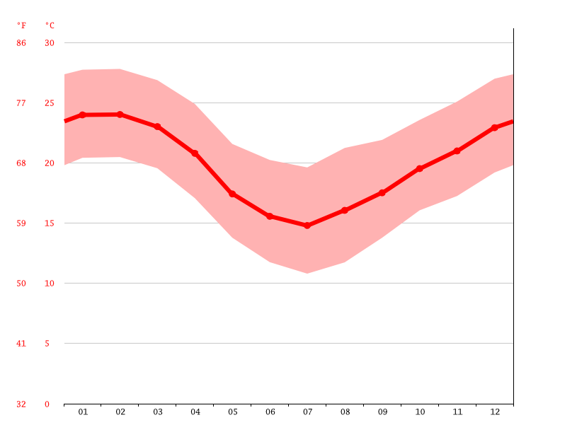 Temperature graph, Criciúma