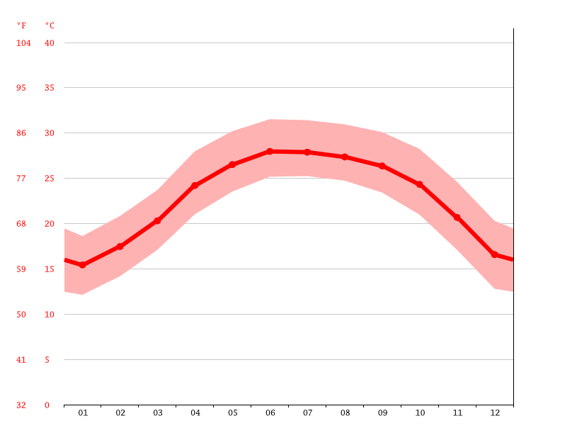 Temperature graph, Cầu Gô