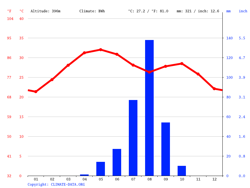 Climate graph // Weather by Month, Tchadoua