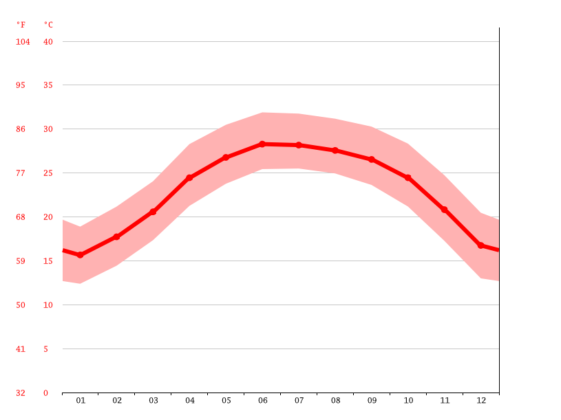 Temperature graph, Nhã Nam