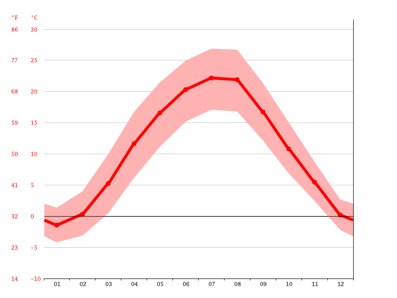 Temperature graph, Sátoraljaújhely