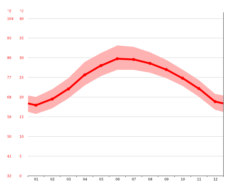 average temperature, Xuân An