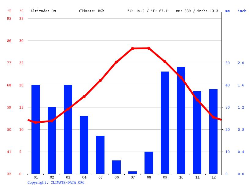 Climate graph, Sousse