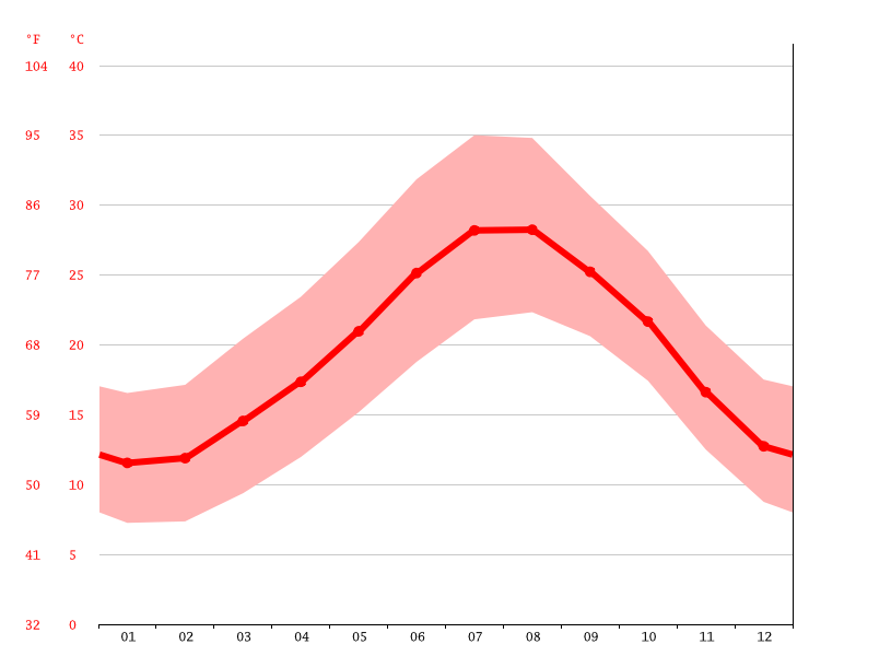 Temperature graph, Sousse
