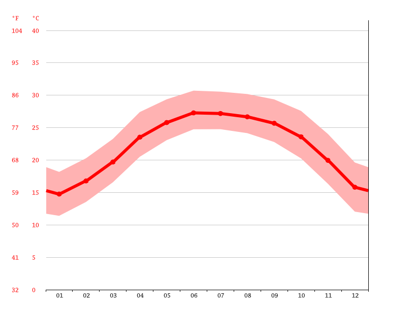 Temperature graph, An Châu