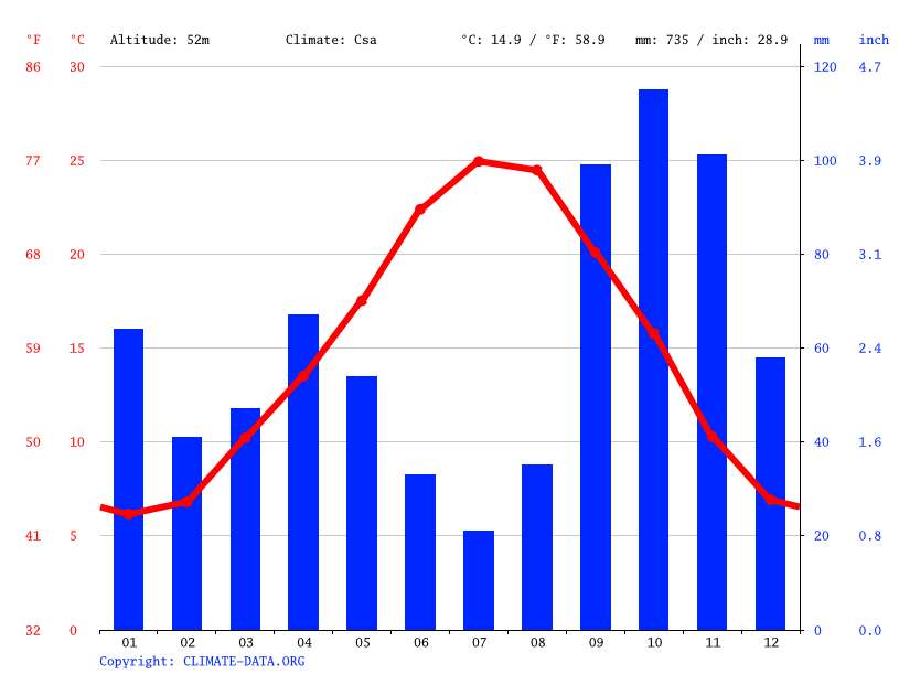 Climate graph // Weather by Month, Nîmes
