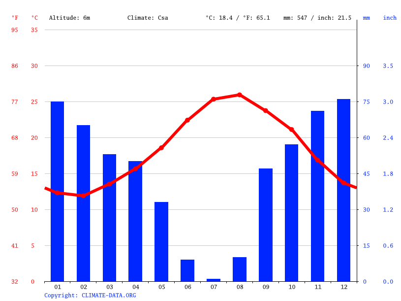 Climate graph // Weather by Month, Bizerte