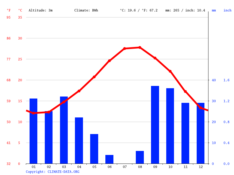 Climate graph // Weather by Month, Mahdia