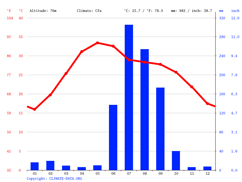 Climate graph // Weather by Month, Varanasi