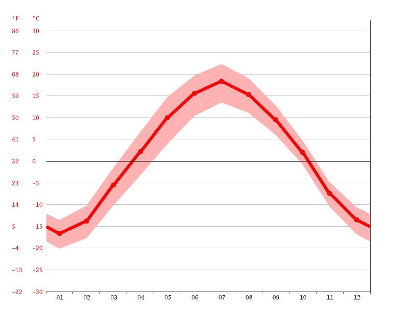Temperature graph, Serov