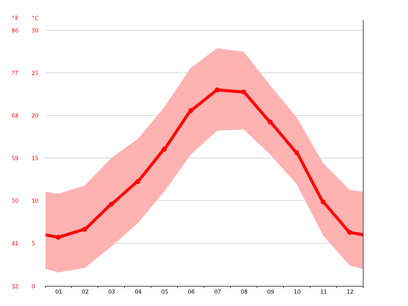 Temperature graph, Terrassa