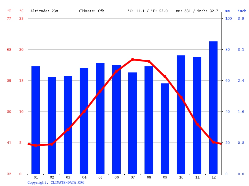 Climate graph // Weather by Month, Rouen