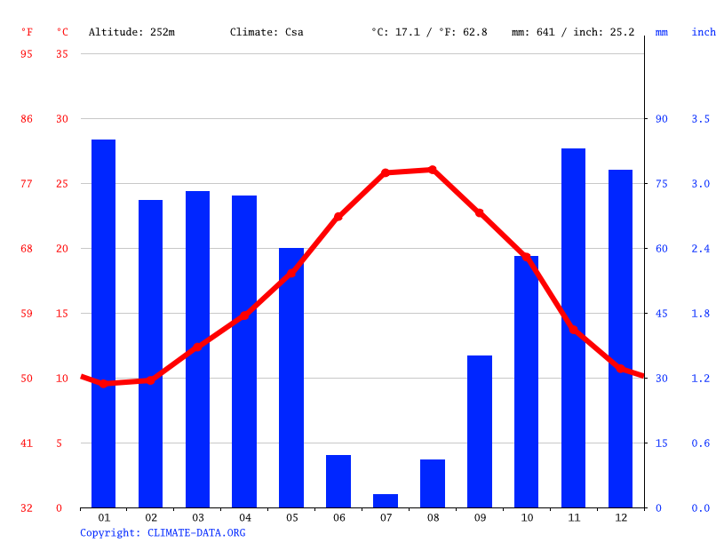 Climate graph // Weather by Month, Blida