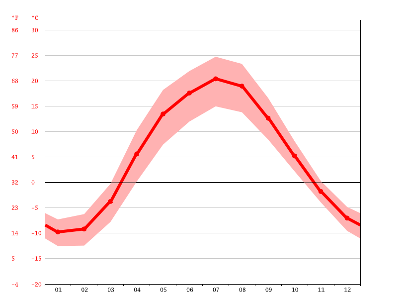 Temperature graph, Kuznetsk