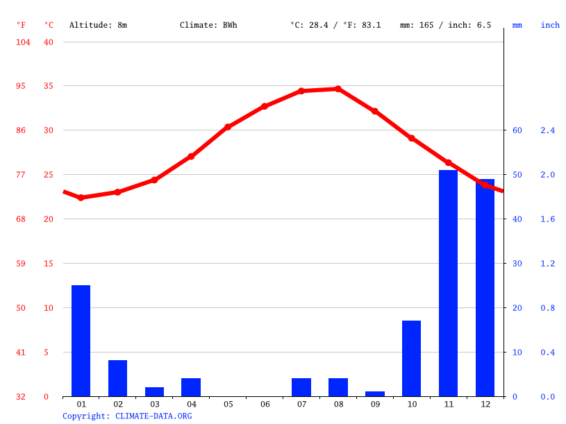 Climate graph // Weather by Month, Port Sudan