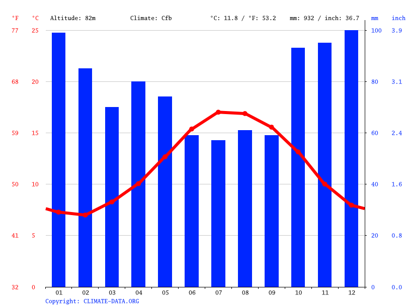 Climate graph // Weather by Month, Saint-Urbain