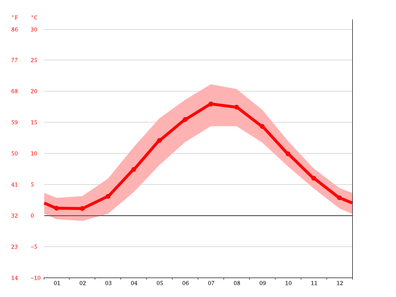 Temperature graph, Gladsaxe