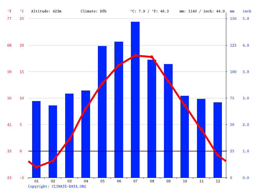 Climate graph // Weather by Month, Wilkowice