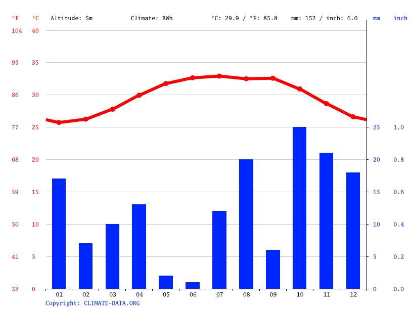 Climate graph, Jizan