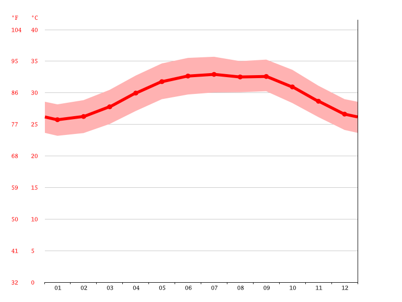 Temperature graph, Jizan