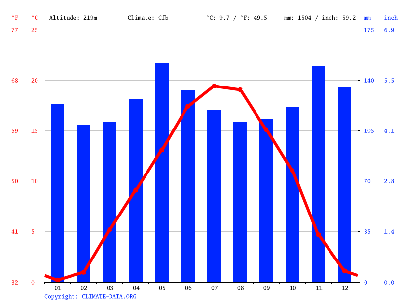 Climate graph // Weather by Month, Grenoble