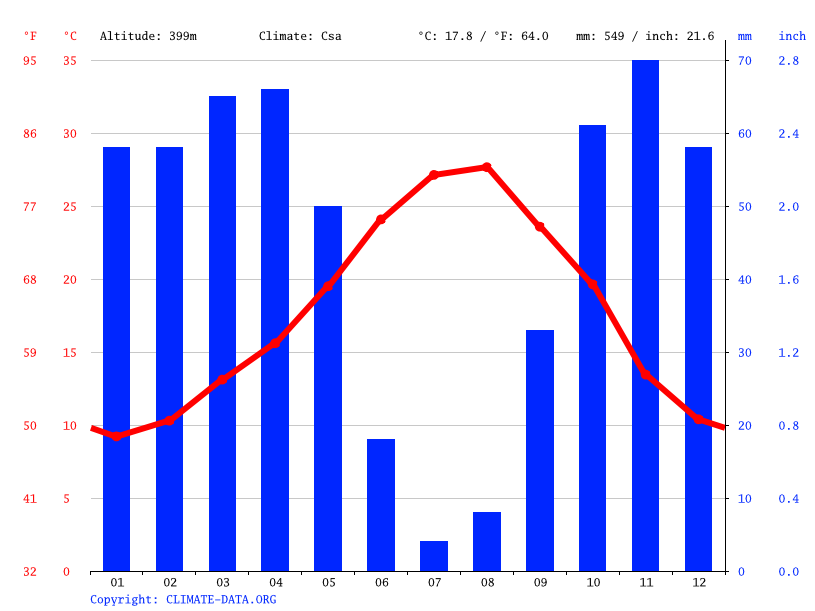 Climate graph // Weather by Month, Fes