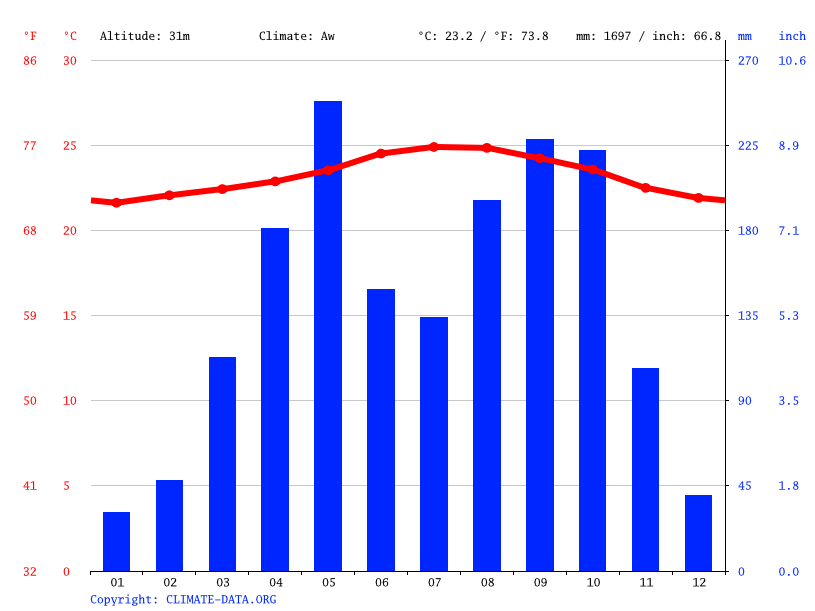 Climate graph // Weather by Month, Port-au-Prince