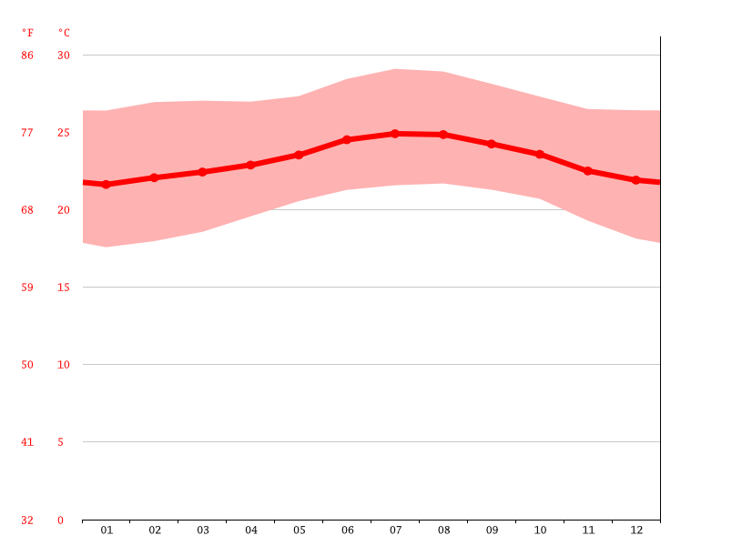 Temperature graph, Port-au-Prince