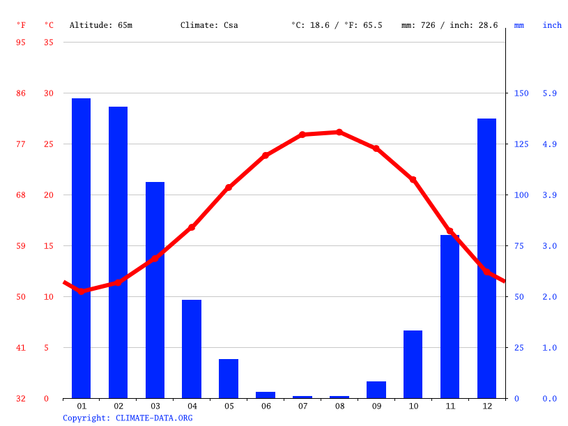 Climate graph // Weather by Month, Beirut